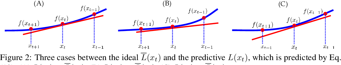 Figure 2 for Predictive Local Smoothness for Stochastic Gradient Methods