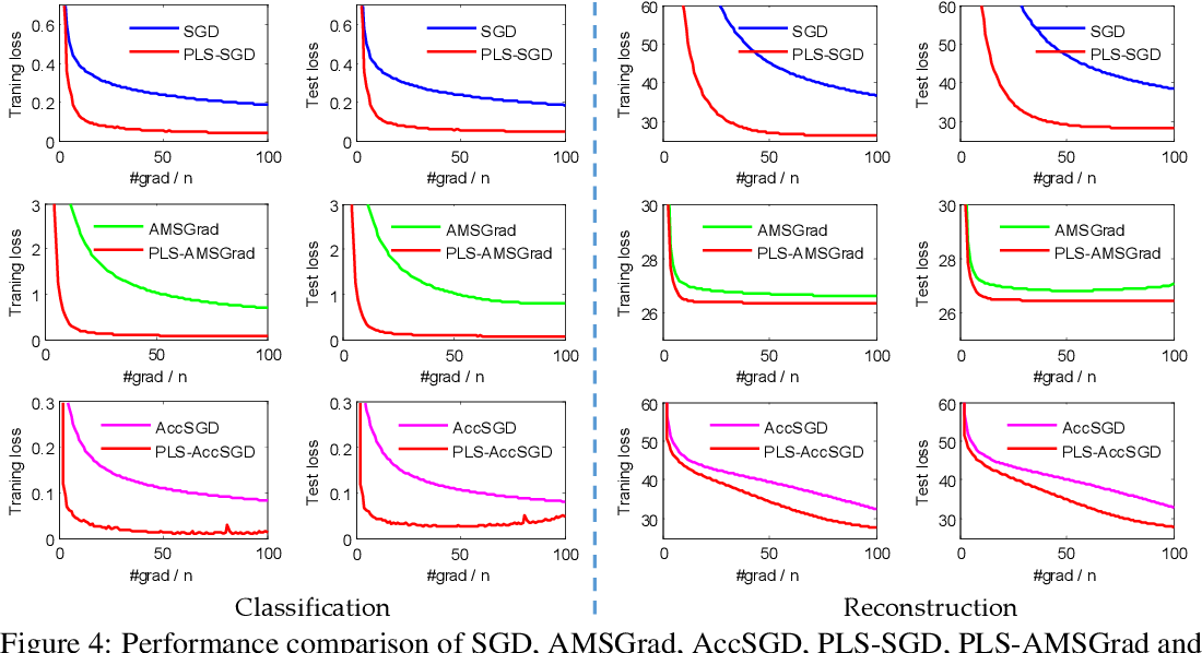 Figure 4 for Predictive Local Smoothness for Stochastic Gradient Methods