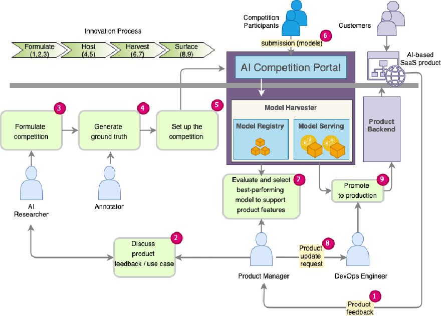 Figure 1 for A Novel Methodology For Crowdsourcing AI Models in an Enterprise