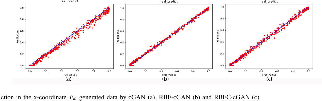 Figure 4 for Flow Field Reconstructions with GANs based on Radial Basis Functions