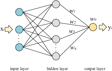 Figure 1 for Flow Field Reconstructions with GANs based on Radial Basis Functions