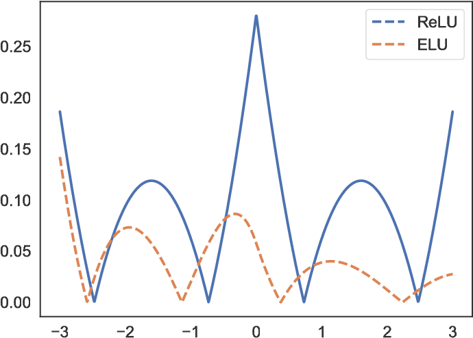 Figure 1 for Stabilizing Inputs to Approximated Nonlinear Functions for Inference with Homomorphic Encryption in Deep Neural Networks