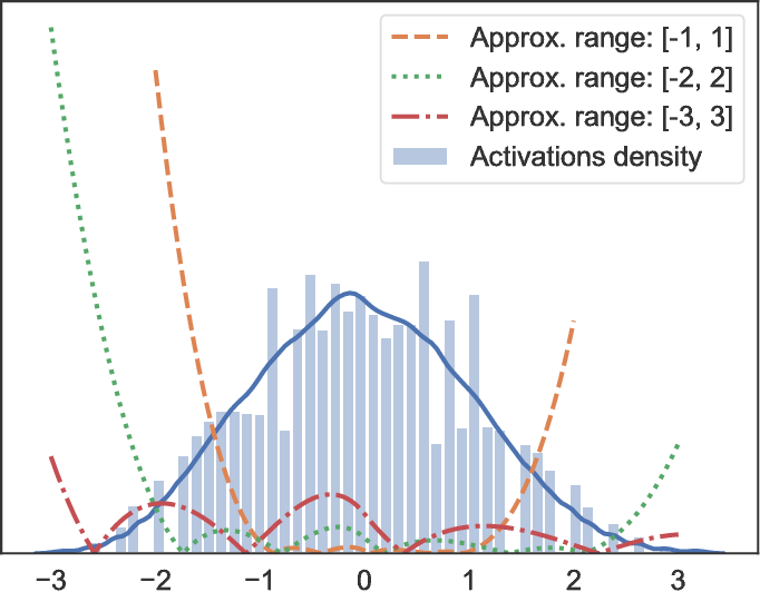 Figure 4 for Stabilizing Inputs to Approximated Nonlinear Functions for Inference with Homomorphic Encryption in Deep Neural Networks