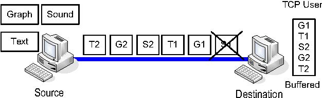 Figure 1. A single TCP connection