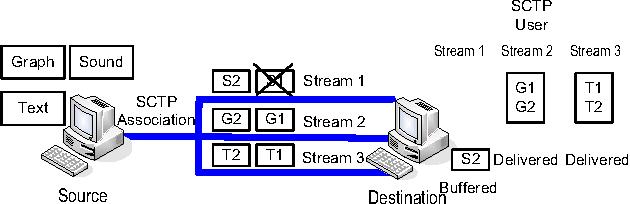 Figure 3. A single SCTP association with 3 streams