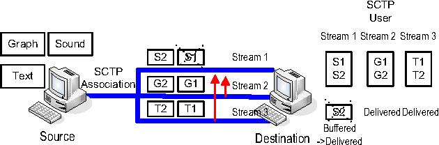Figure 4. A single SCTP-SCF association with