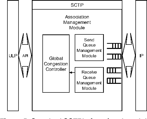 Figure 5. Standard SCTP's functional modules