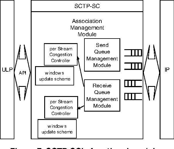 Figure 7. SCTP-SC's functional modules
