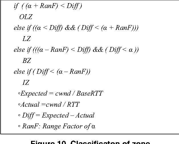 Figure 10. Classificaton of zone