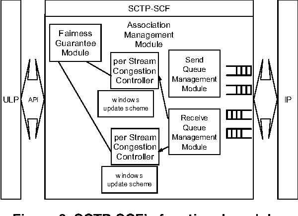 Figure 9. SCTP-SCF's functional modules