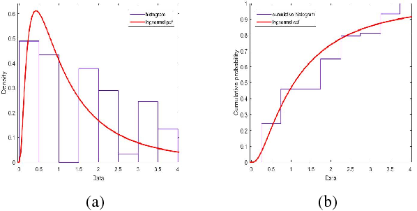 Modeling pixel intensities with log-normal distributions for