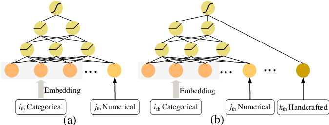 Figure 3 for Network On Network for Tabular Data Classification in Real-world Applications
