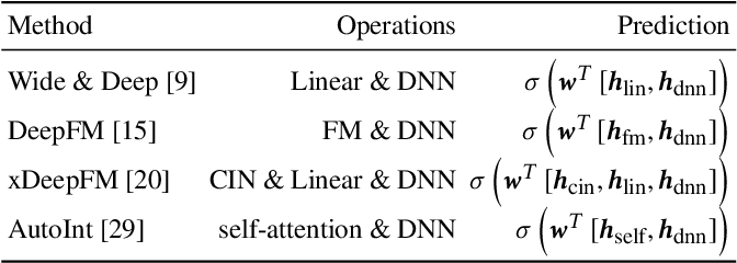 Figure 2 for Network On Network for Tabular Data Classification in Real-world Applications