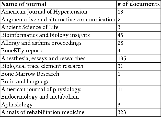 Figure 4 for Biomedical Document Clustering and Visualization based on the Concepts of Diseases