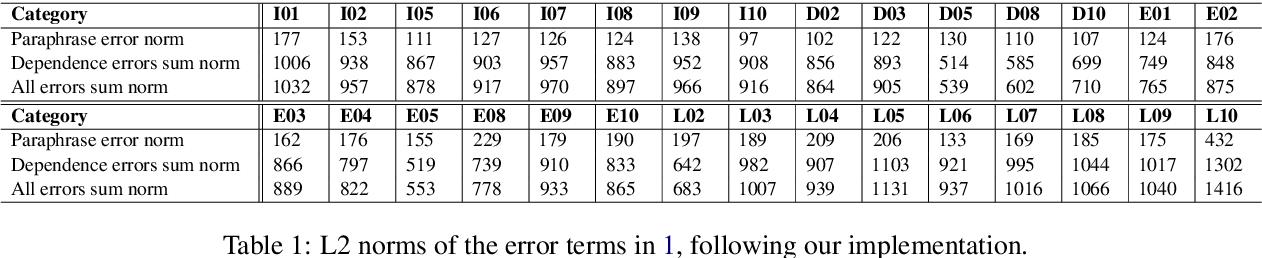 Figure 3 for Paraphrases do not explain word analogies