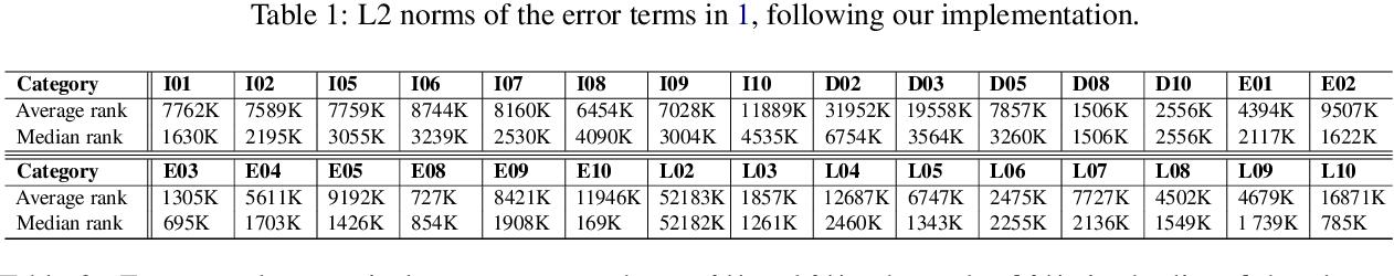Figure 4 for Paraphrases do not explain word analogies