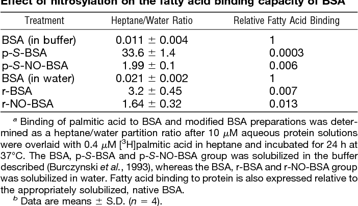 TABLE 1 Effect of nitrosylation on the fatty acid binding capacity of BSAa