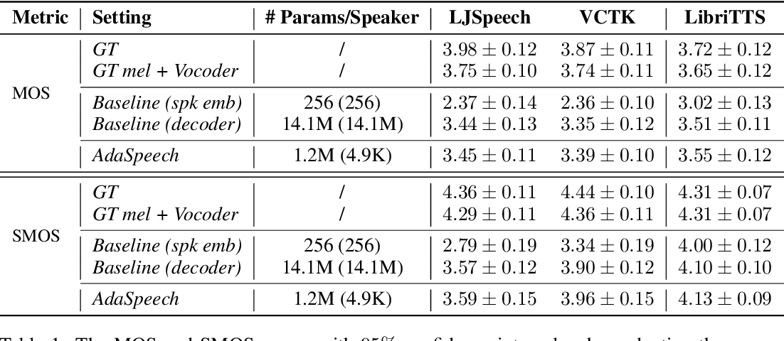 Figure 2 for AdaSpeech: Adaptive Text to Speech for Custom Voice