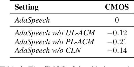 Figure 4 for AdaSpeech: Adaptive Text to Speech for Custom Voice