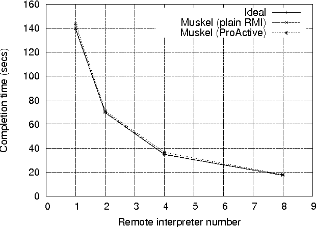 Figure 23 from Tools and Models for High Level Parallel and
