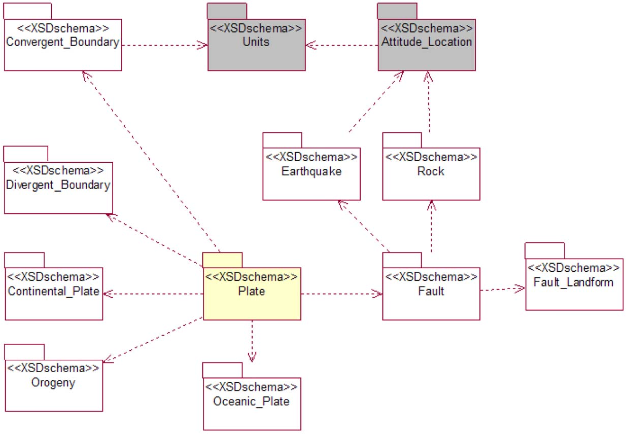 Developing the earthquake markup language and database with uml and figure 2 ccuart Images
