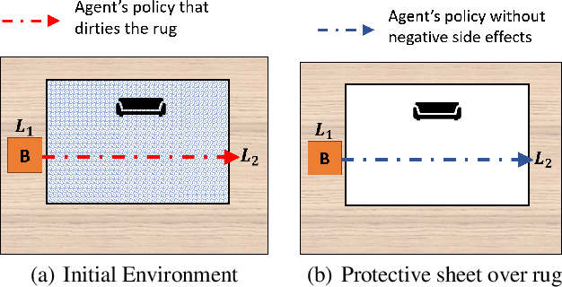 Figure 1 for Mitigating Negative Side Effects via Environment Shaping