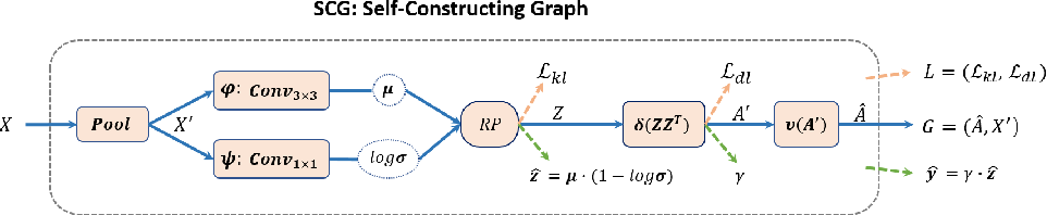 Figure 1 for Self-Constructing Graph Convolutional Networks for Semantic Labeling