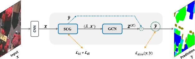 Figure 3 for Self-Constructing Graph Convolutional Networks for Semantic Labeling