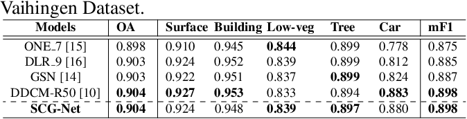Figure 2 for Self-Constructing Graph Convolutional Networks for Semantic Labeling