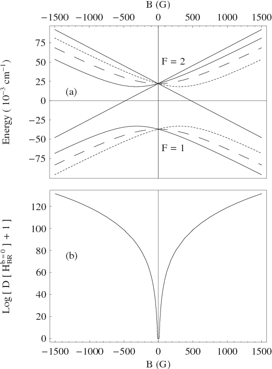 Figure 2 From Detecting Level Crossings Without Solving The