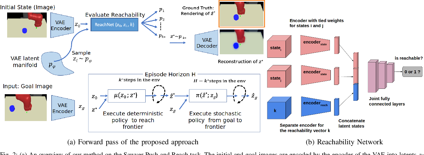 Figure 2 for Dynamics-Aware Latent Space Reachability for Exploration in Temporally-Extended Tasks