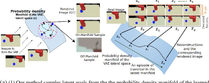 Figure 3 for Dynamics-Aware Latent Space Reachability for Exploration in Temporally-Extended Tasks