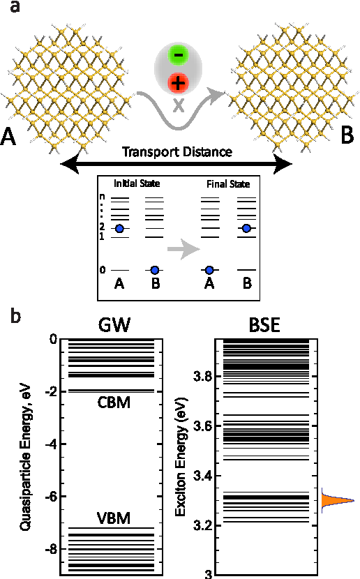 Figure 1 From Efficient Exciton Transport Between Strongly Quantum