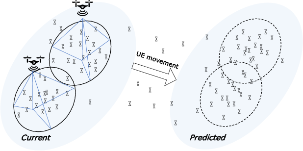 Figure 1 for A Predictive On-Demand Placement of UAV Base Stations Using Echo State Network