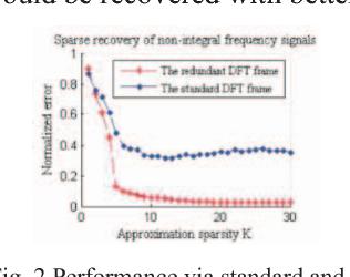 Linear Array SAR Imaging Algorithm Using the Redundant Frame