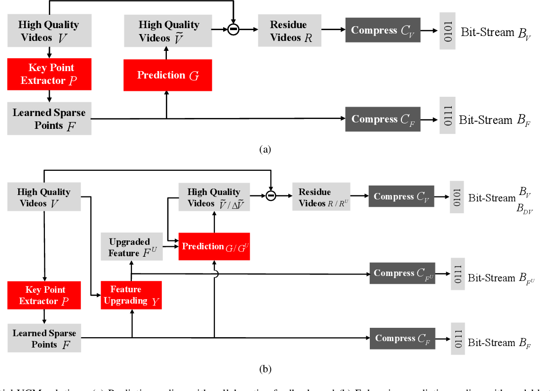 Figure 3 for Video Coding for Machines: A Paradigm of Collaborative Compression and Intelligent Analytics