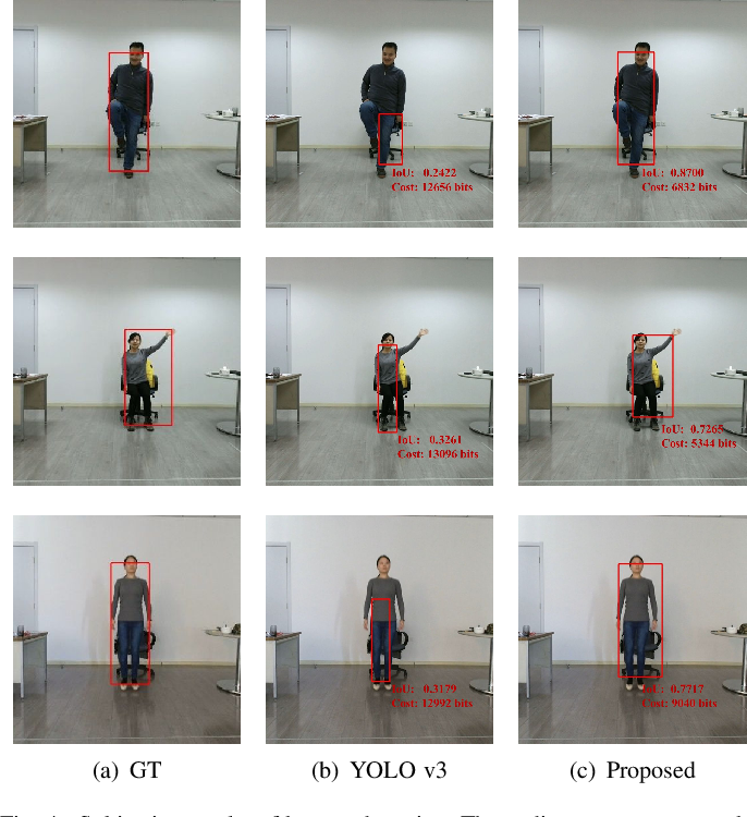 Figure 4 for Video Coding for Machines: A Paradigm of Collaborative Compression and Intelligent Analytics