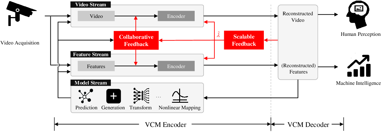 Figure 1 for Video Coding for Machines: A Paradigm of Collaborative Compression and Intelligent Analytics