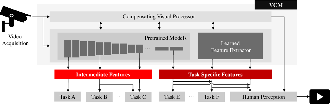 Figure 2 for Video Coding for Machines: A Paradigm of Collaborative Compression and Intelligent Analytics