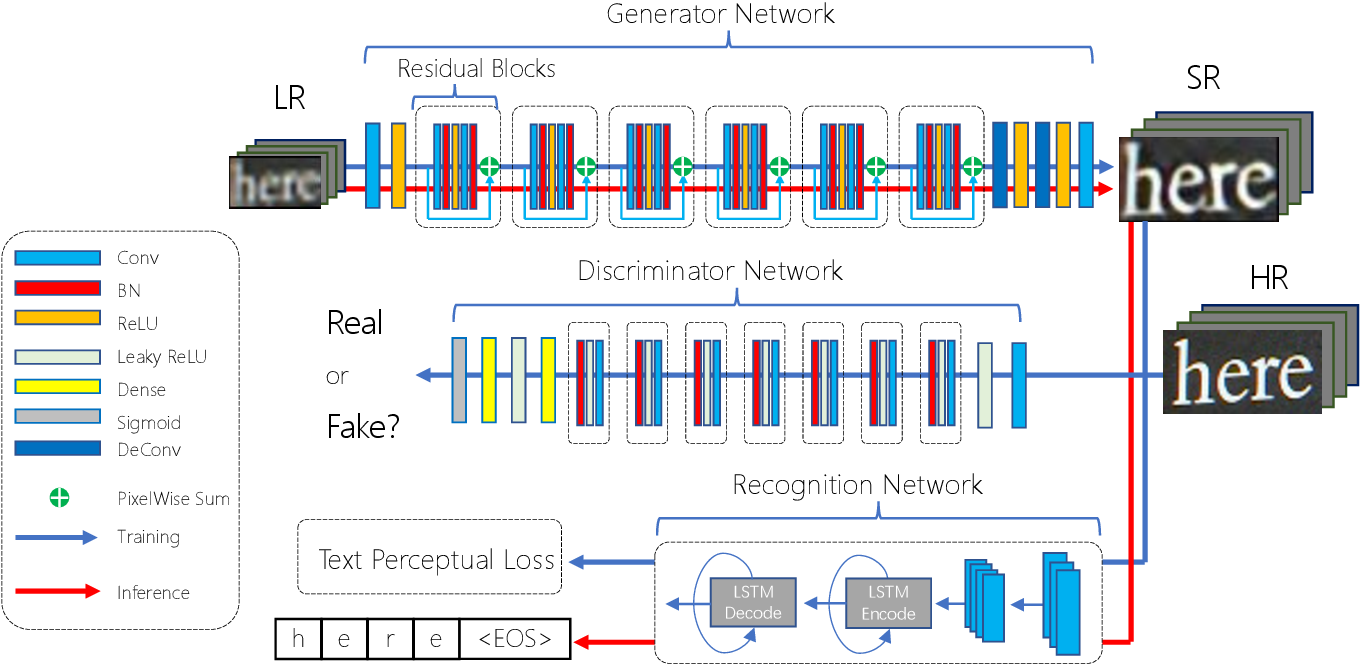 Figure 2 for TextSR: Content-Aware Text Super-Resolution Guided by Recognition