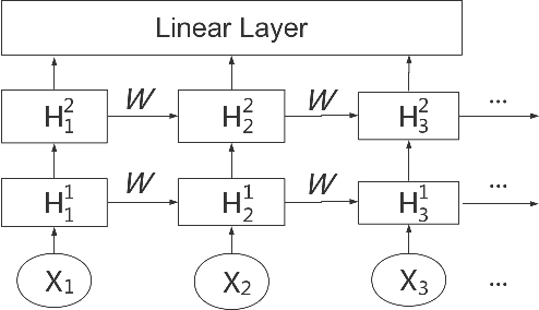 Figure 1 for Edit Distance Embedding using Convolutional Neural Networks