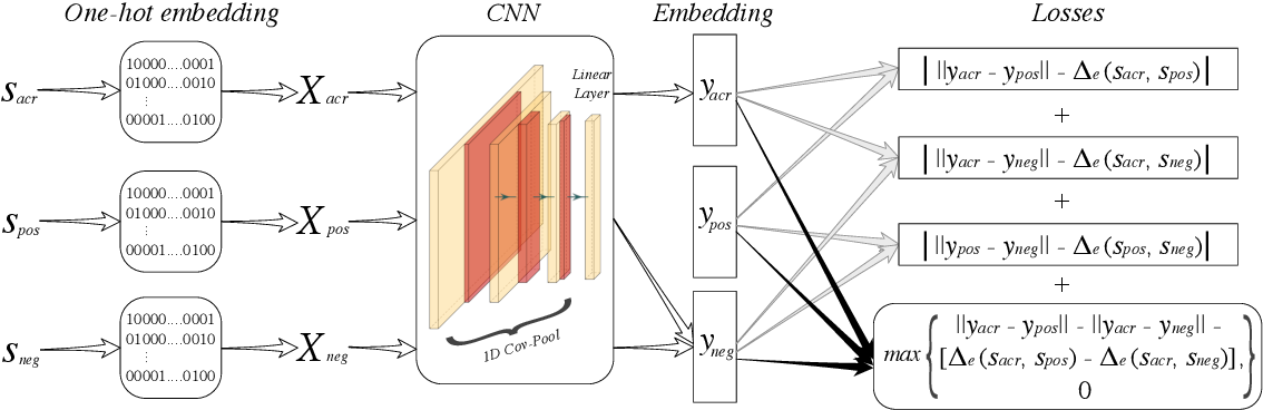 Figure 3 for Edit Distance Embedding using Convolutional Neural Networks