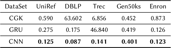 Figure 4 for Edit Distance Embedding using Convolutional Neural Networks