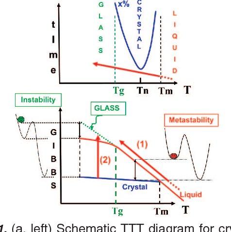 Figure 1 from solid state amorphization of pharmaceuticals a left schematic ttt diagram for crystallization in an undercooled ccuart Image collections
