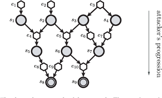Figure 1 for Online Planning for Decentralized Stochastic Control with Partial History Sharing