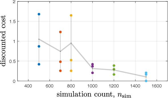 Figure 2 for Online Planning for Decentralized Stochastic Control with Partial History Sharing
