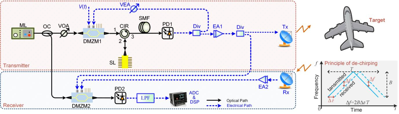 Figure 1 for An RF-source-free microwave photonic radar with an optically injected semiconductor laser for high-resolution detection and imaging