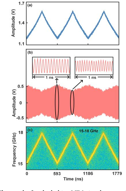 Figure 3 for An RF-source-free microwave photonic radar with an optically injected semiconductor laser for high-resolution detection and imaging
