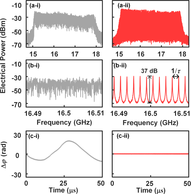 Figure 4 for An RF-source-free microwave photonic radar with an optically injected semiconductor laser for high-resolution detection and imaging