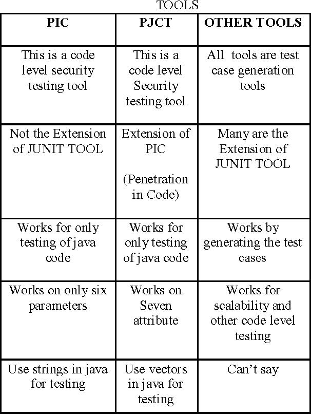 Apologise, code penetration test
